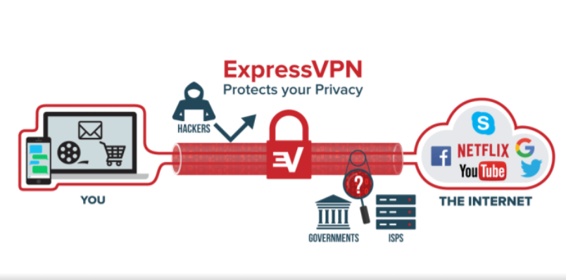 Why will we use ExpressVPN on Firestick